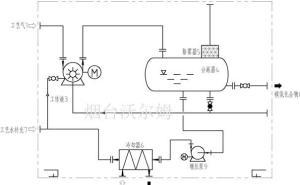 高壓液環壓縮機|沃爾姆水環式真空泵
